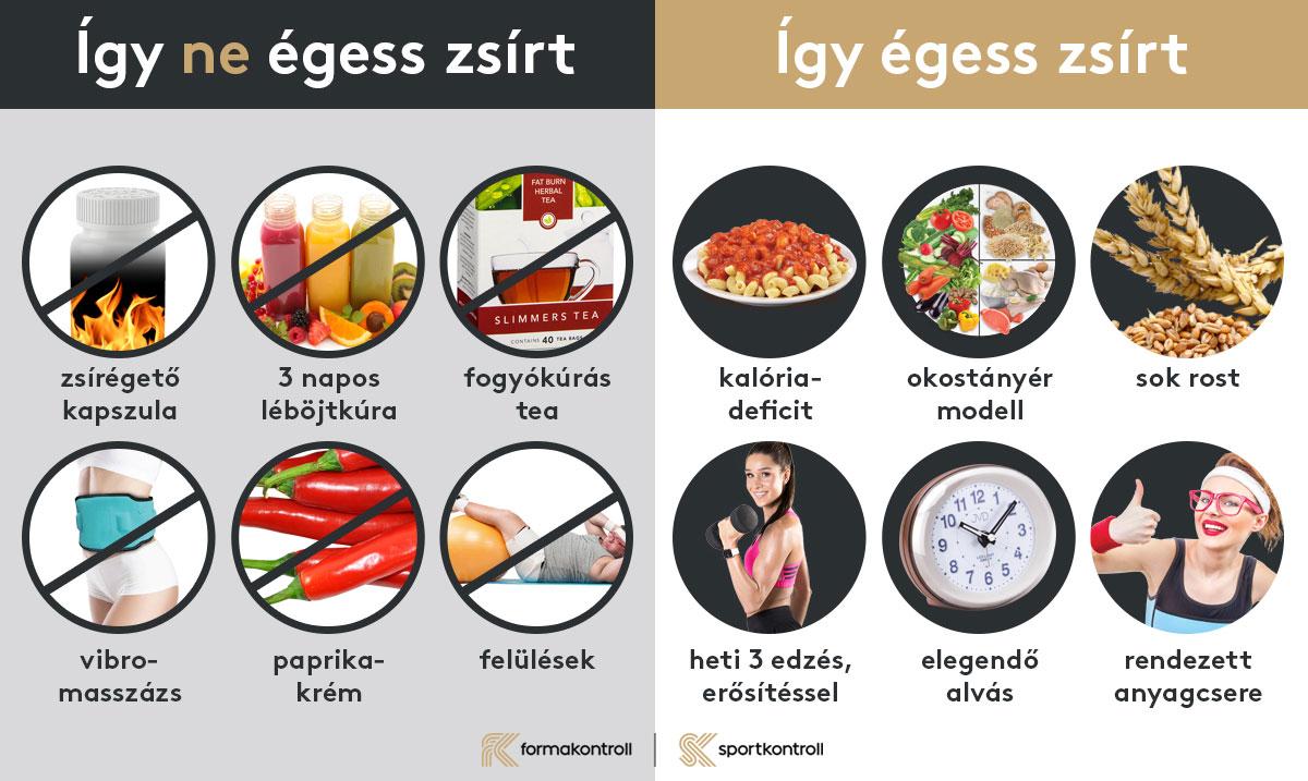 Zsírégető receptek, ha fogyni igen, de koplalni nem szeretnél