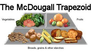 maximális fogyás dr mcdougall