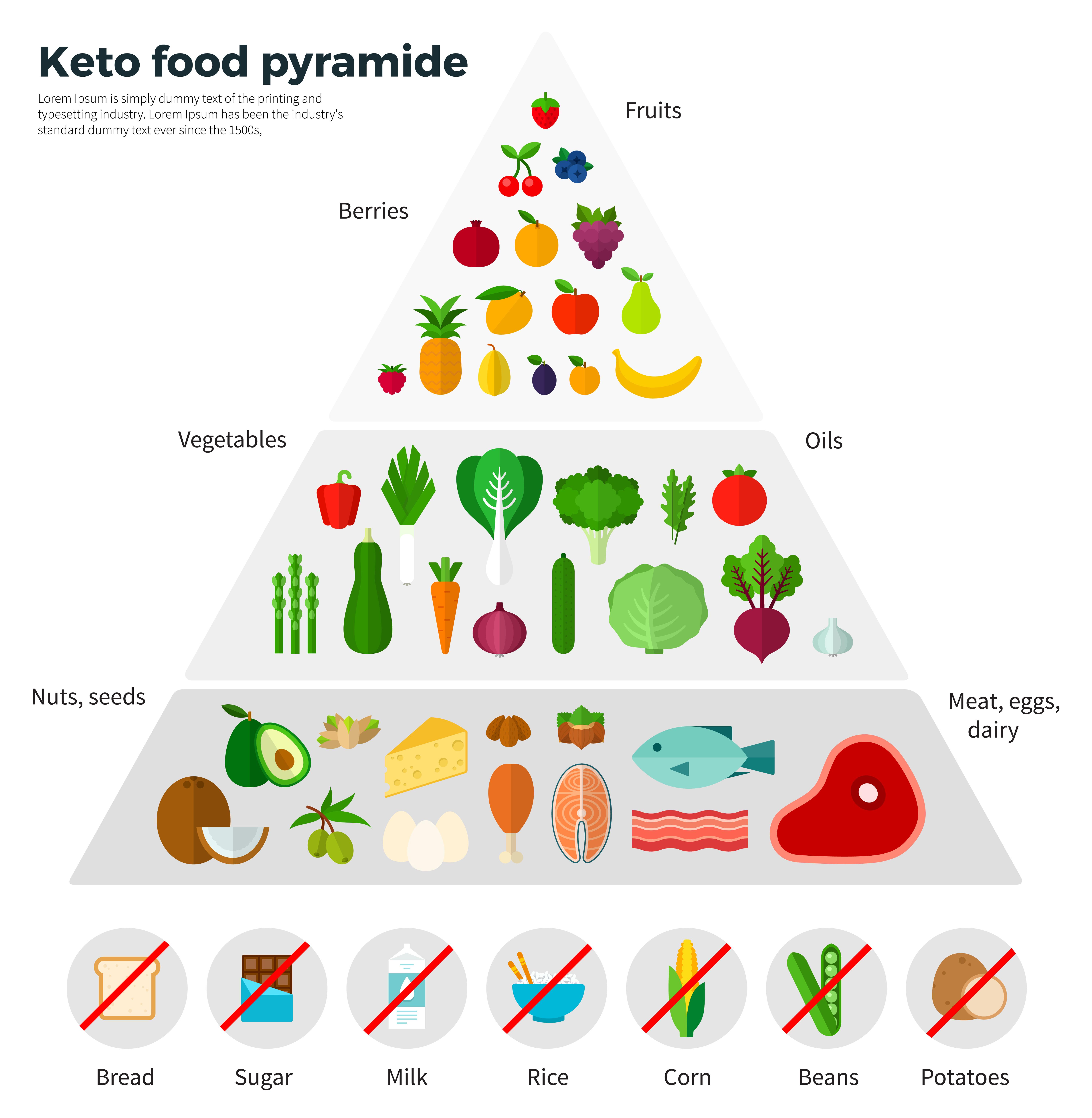 diéta elkezdése étrend típusok