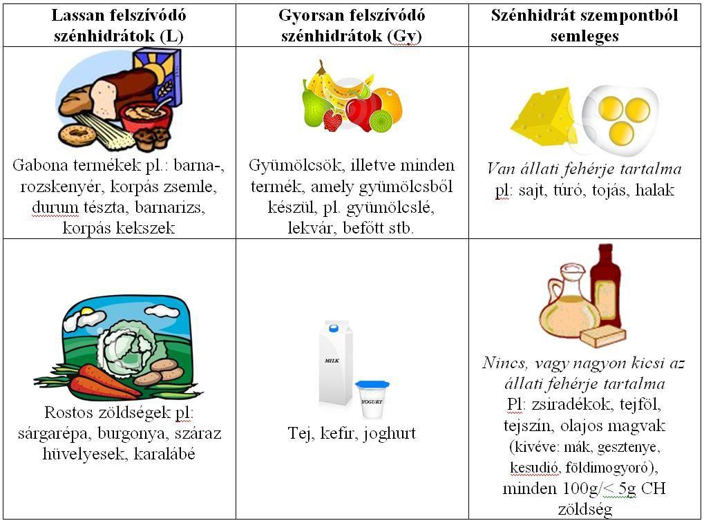 Inzulinrezisztencia: ilyen egy mintaétrend - HáziPatika