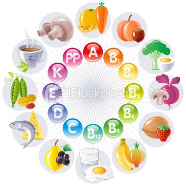fogyást elősegítő vitaminok)