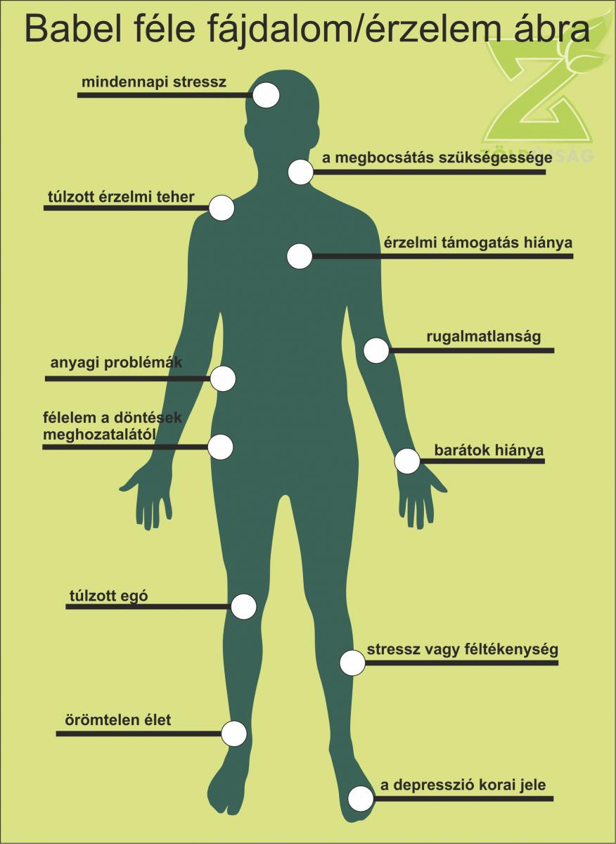 Hirtelen fogyás, fáradtság, ízületi fájdalom - Egészség   Femina