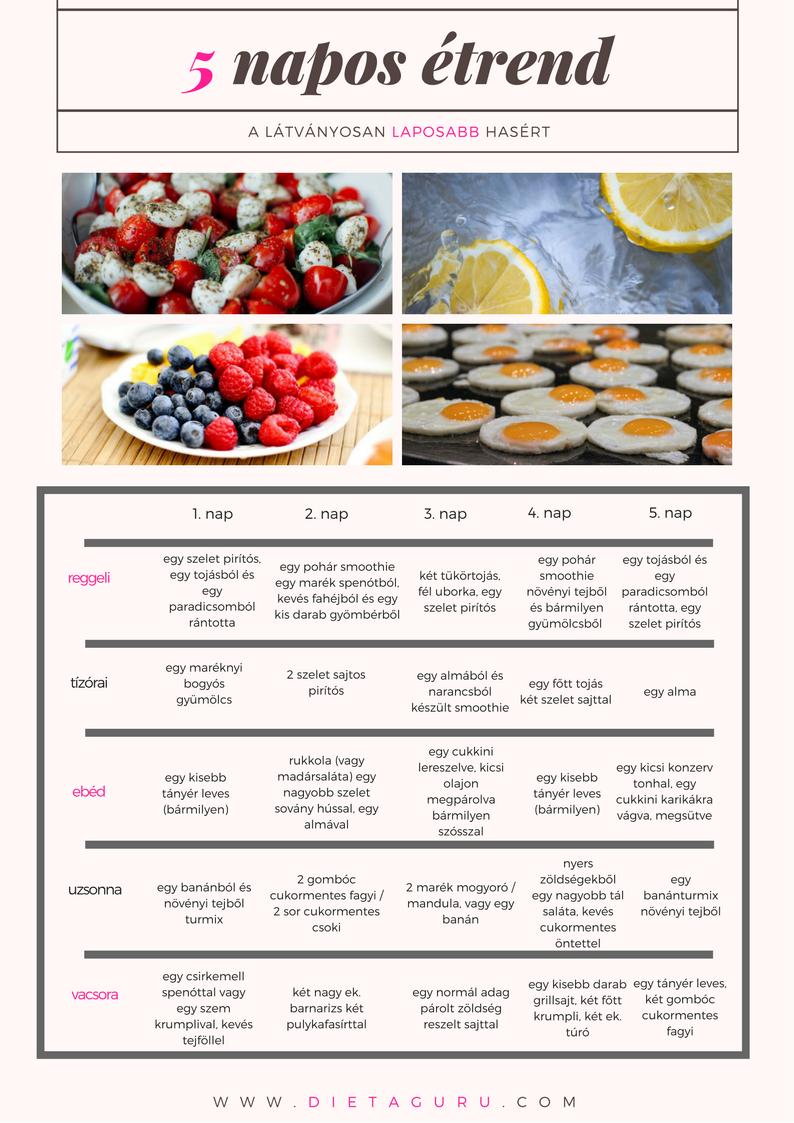 Így iktasd ki a cukrot az étrendedből | Well&fit