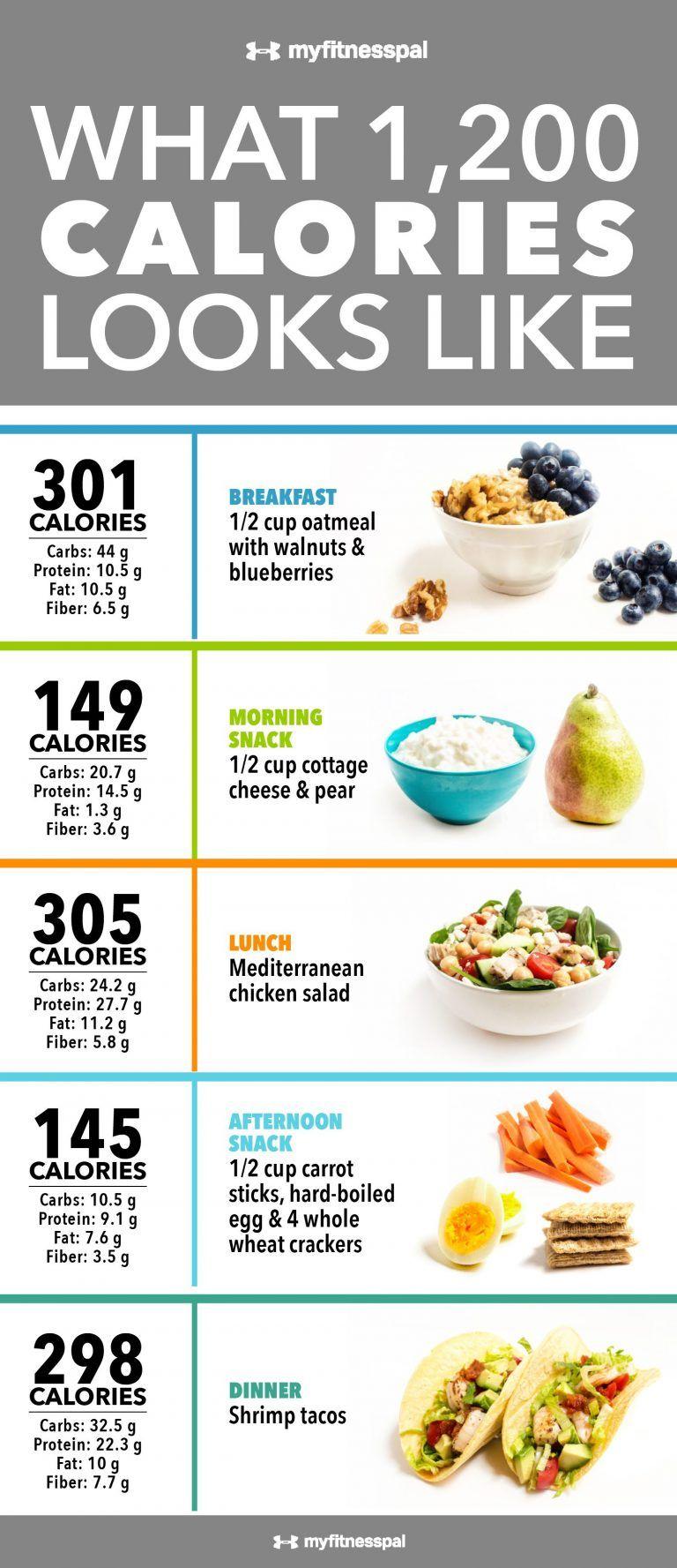 Diétás étrend nőknek