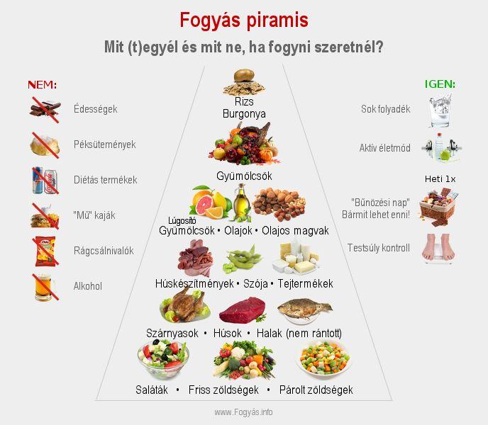 egészségesen táplálkozni és ne lefogyni