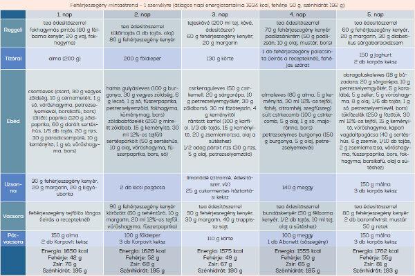 inzulinrezisztencia diéta minta