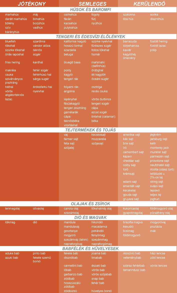 Így fogyj vércsoport-diétával! | somogyvarivitezkennel.hu