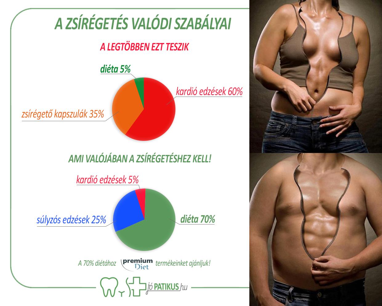 hogyan lehet elveszíteni az állkapocs zsír alatt a legjobb zsírégetés súlyokkal